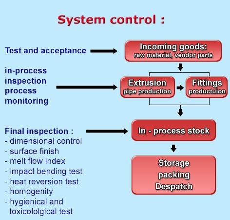 PDF PROCESS CONTROL SYSTEMS SHINSKEY